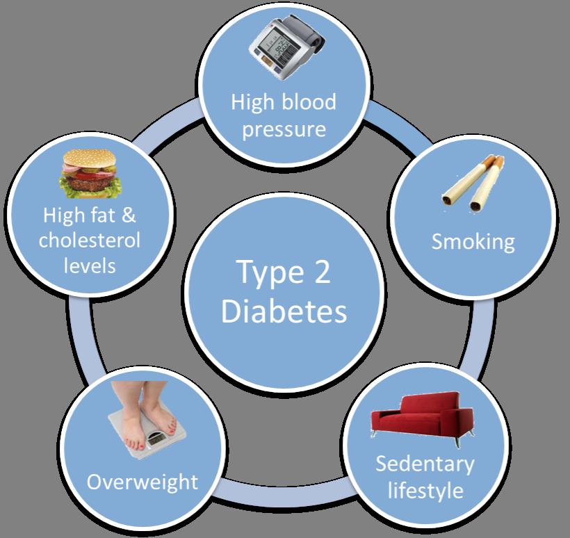 دیابت نوع دو