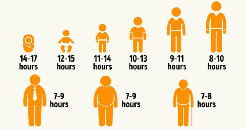 میزان خواب کافی در شبانه روز