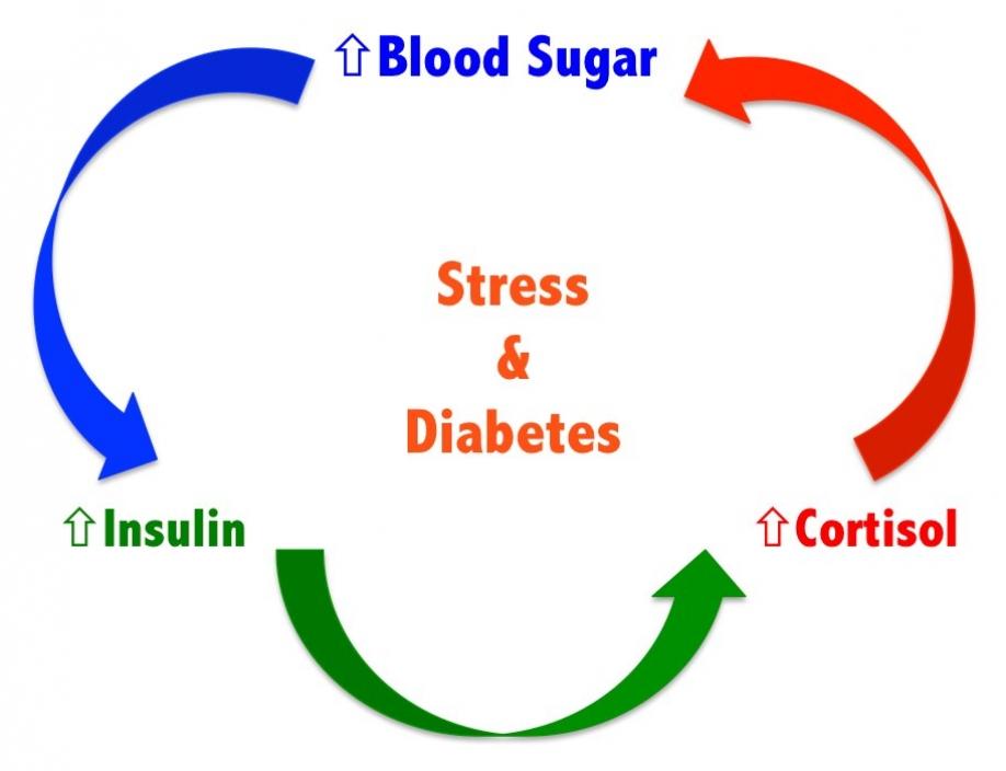 دیابت عصبی